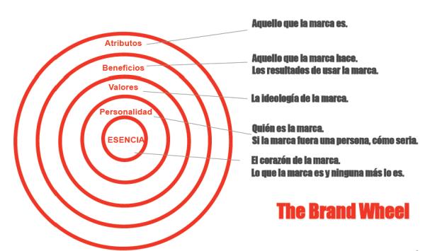 The brand wheel